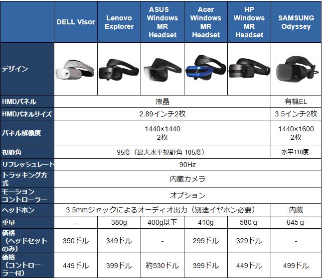 Windows Mixed Reality ヘッドセット」 レビュー。安価で高解像度・外部